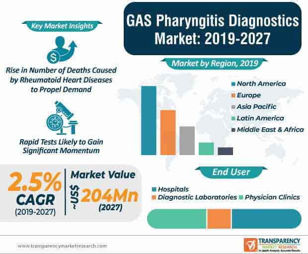 GAS Pharyngitis Diagnostics  Market Insights, Trends & Growth Outlook