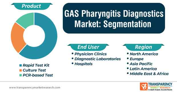 gas pharyngitis diagnostics market segmentation
