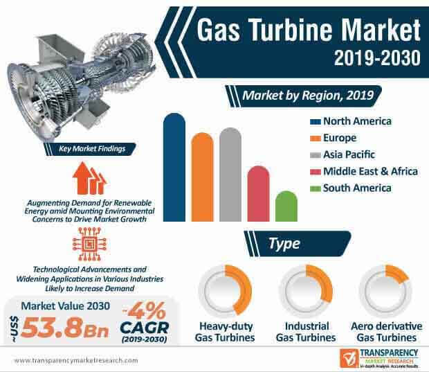 gas turbines market infographic