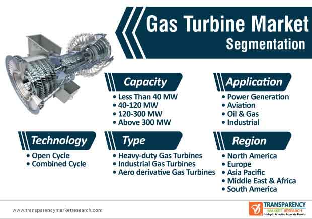 gas turbines market segmentation