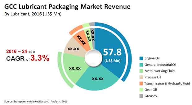 gcc-lubricant-packaging-market