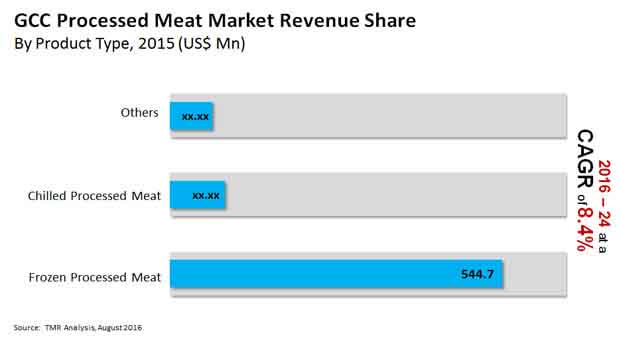 gcc-processed-meat-market
