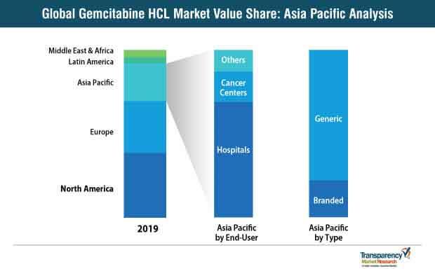 gemcitabine hci market value share asia pacific analysis