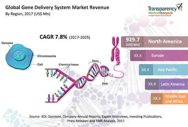 Gene Delivery System  Market Insights, Trends & Growth Outlook