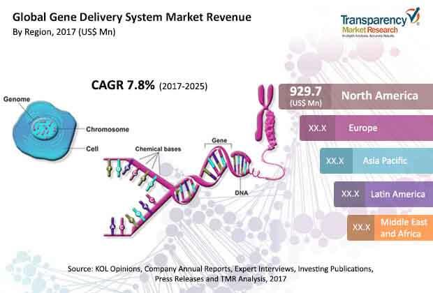 gene-delivery-system-market.jpg