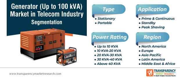 generator (up to 100 kva) market in telecom industry segmentation