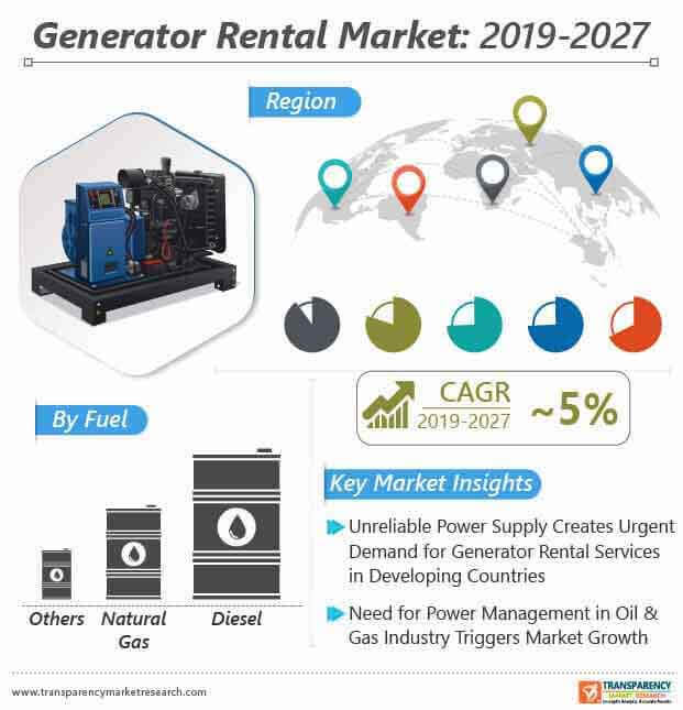 Generator Rental  Market Insights, Trends & Growth Outlook