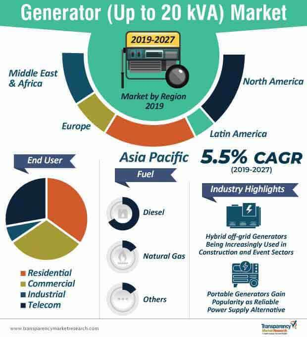 generator up to 20 kva market infographics