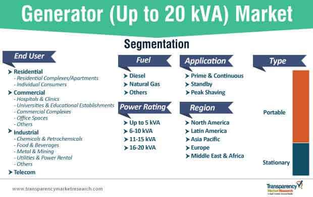 generator up to 20 kva market segmentation