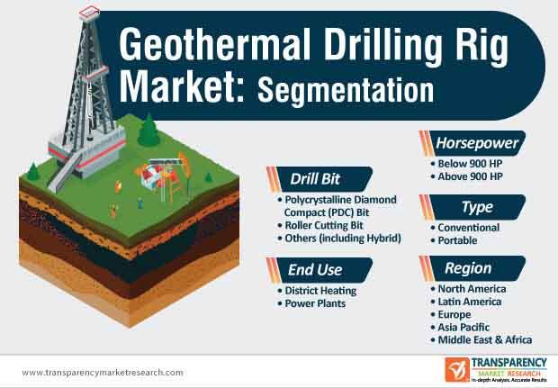 geothermal drilling rig market segmentation