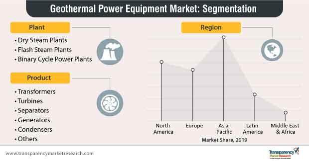 geothermal power equipment market segmentation
