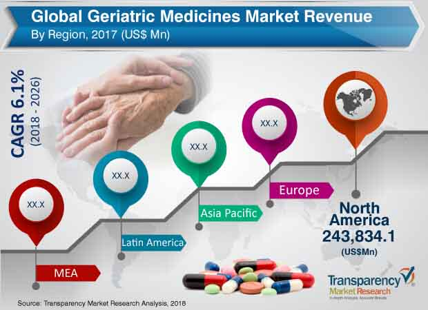 geriatric medicine industry