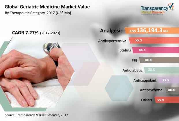 geriatric-medicine-market.jpg