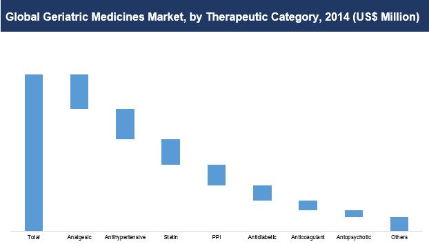geriatric-medicine-market