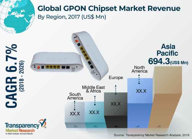 gigabit passive optical network gpon chipset market