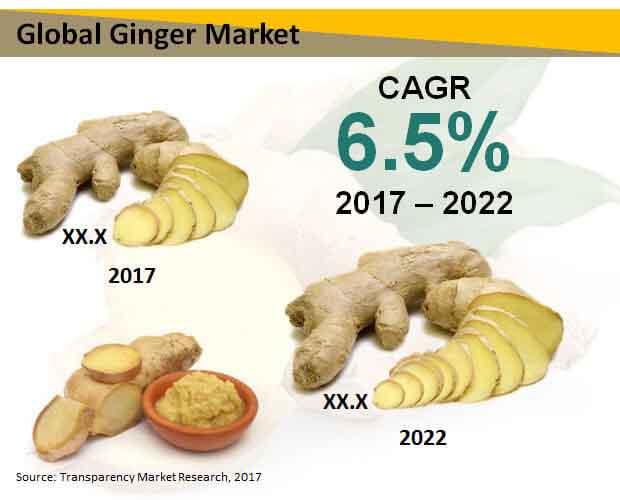 ginger market