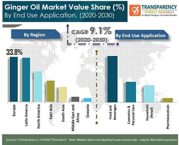 ginger oil market