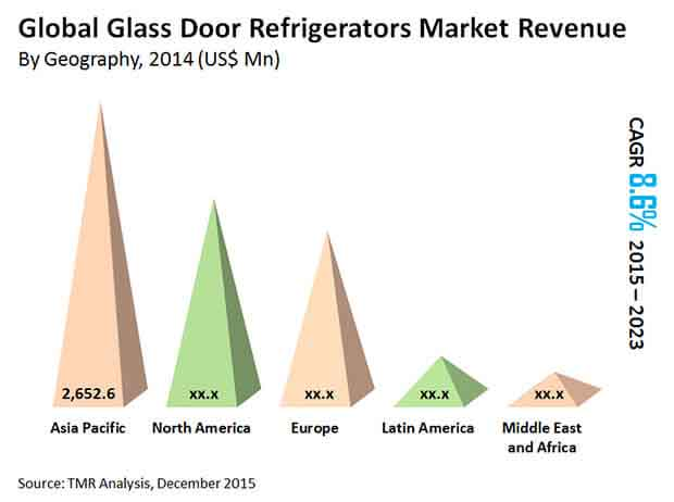 glass-door-refrigerators-market