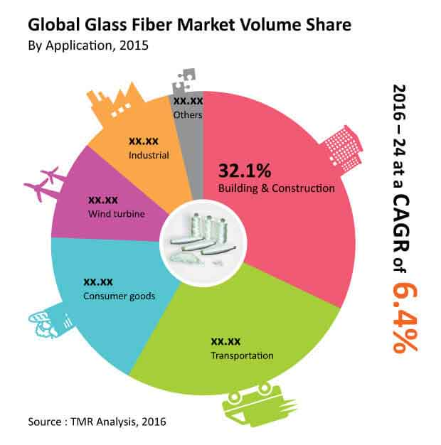 glass-fiber-market