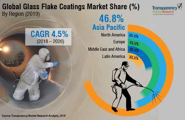 glass flake coatings market