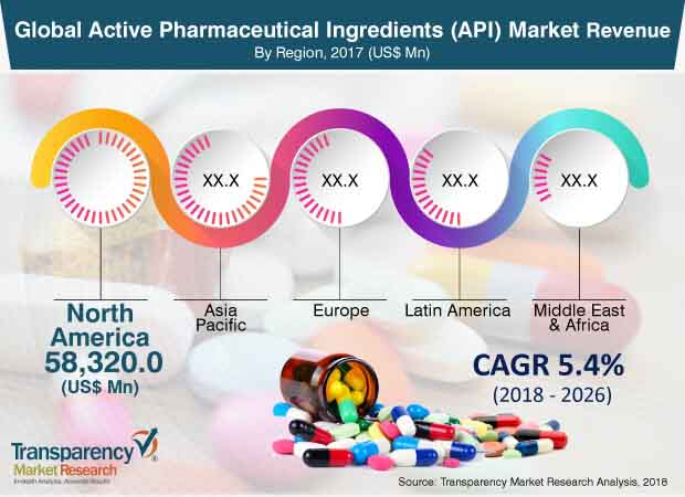 global  active  pharmaceutical  ingredients  (api)market