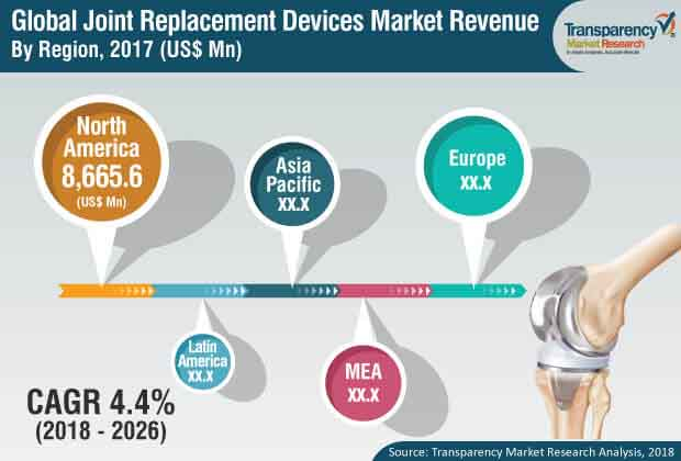 global  joint  replacement  devices  market