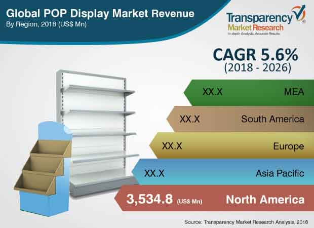 global  pop  display  market  revenue