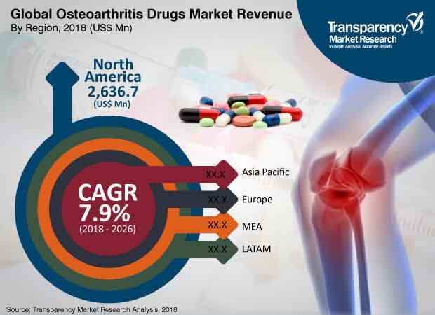 global osteoarthritis drugs market