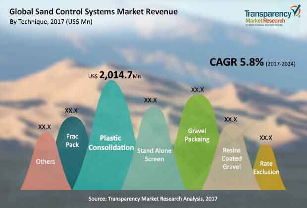 global sand-control-systems-market.jpg