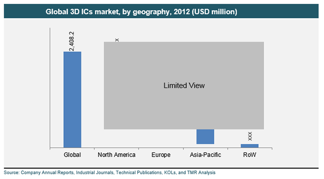 global-3d-ics-market-by-geography-2012