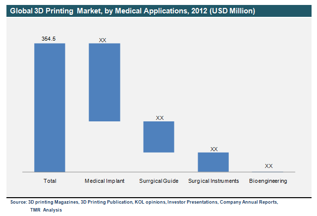 global 3d printing market Global 3d printing plastics market: focus on types, forms, technologies, and end user - analysis and forecast, 2018-2023.