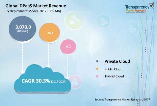 global DPaaS market