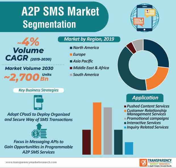 global a2p sms market Infographic