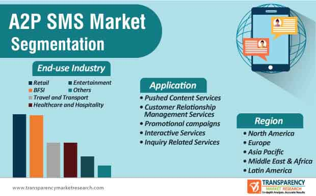 global a2p sms market segmentation