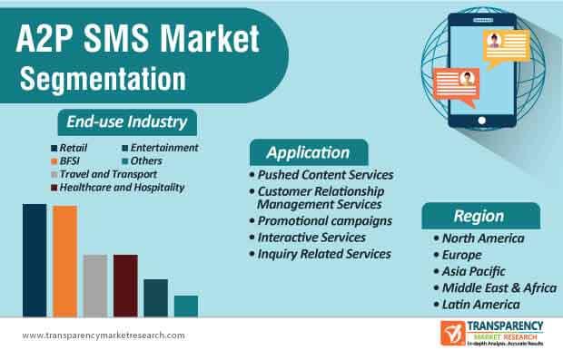 global a2p sms market segmentation