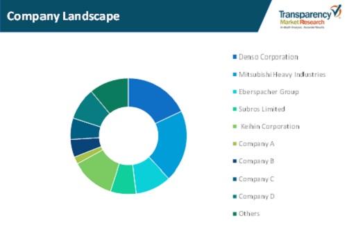 global ac valves market company landscape