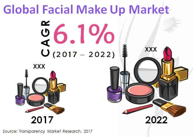 global acial make up market
