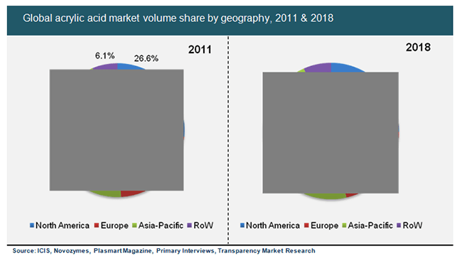 global-acrylic-acid-market-volume-share-by-geography-2011-2018