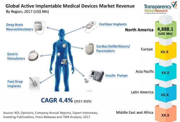 global active implantable medical devices market