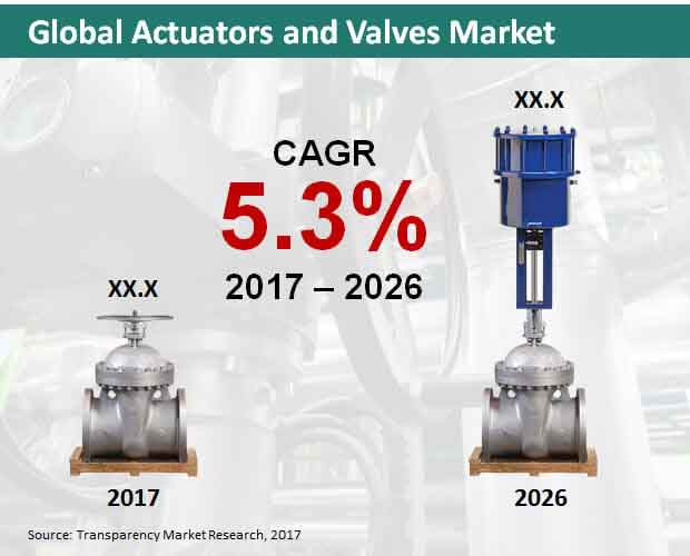 global actuators and valves market