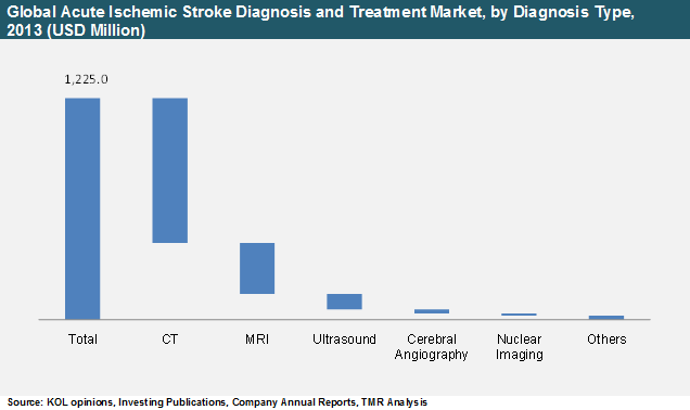 global-acute-ischemic-stroke-diagnosis-and-treatment-market