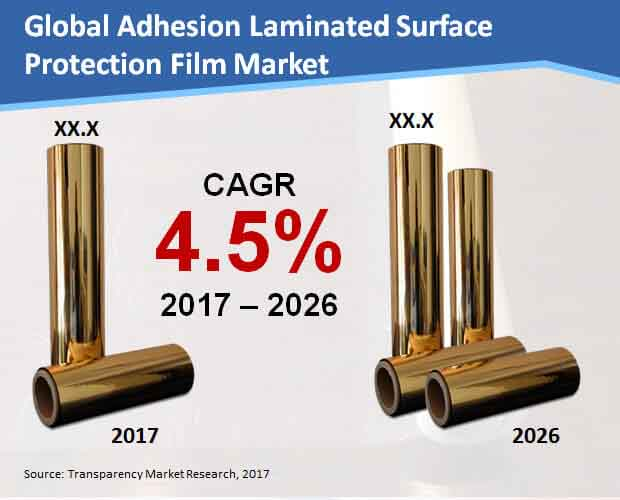 global-adhesion-laminated-surface-protection-film-market.jpg