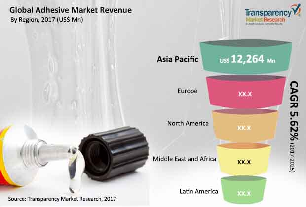 global adhesive market