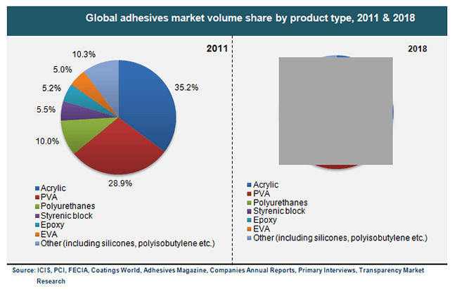 global-adhesives-market-volume-share-by-product-type-2011-and-2018