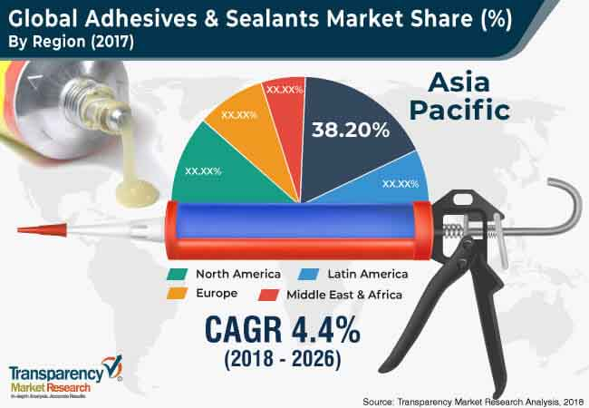 global adhesives sealants market