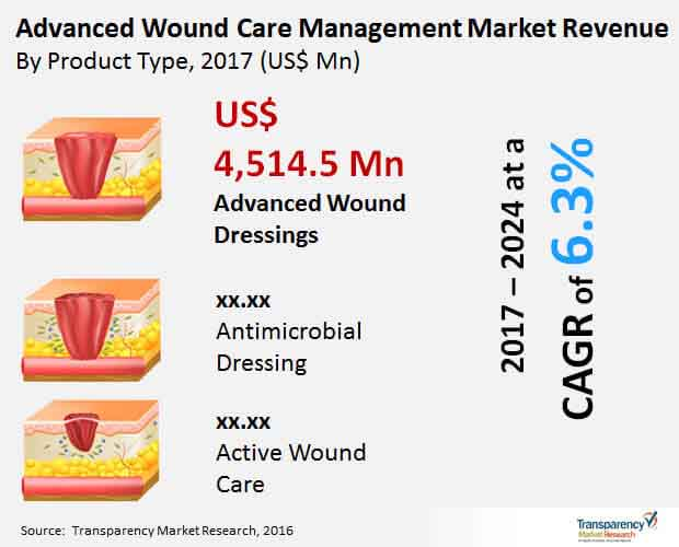 global-advanced-wound-care-management-market.jpg