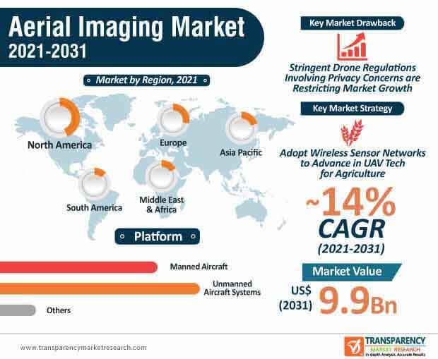 global aerial imaging market infographic