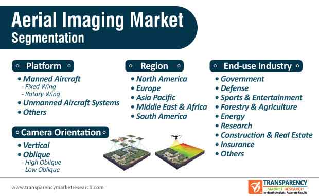 global aerial imaging market segmentation