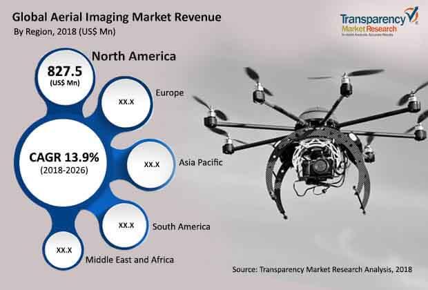 global-aerial-imaging-market.jpg