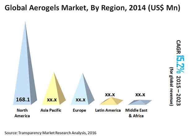 "global-aerogels-market"""